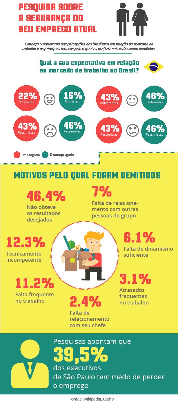infografico-emprego-atual
